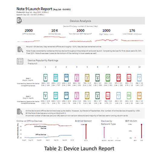 Device Launch Reports